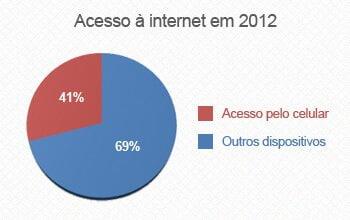 Acesso a Internet em 2012